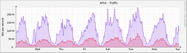 graph_traffic.png.b39dacecbc9b9dbe8246e1